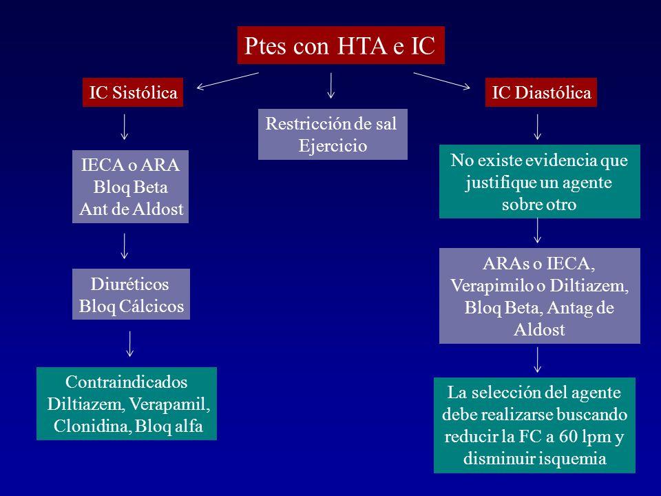 Ptes con HTA e IC IC SistólicaIC Diastólica IECA o ARA Bloq Beta Ant de Aldost Diuréticos Bloq Cálcicos Contraindicados Diltiazem, Verapamil, Clonidin