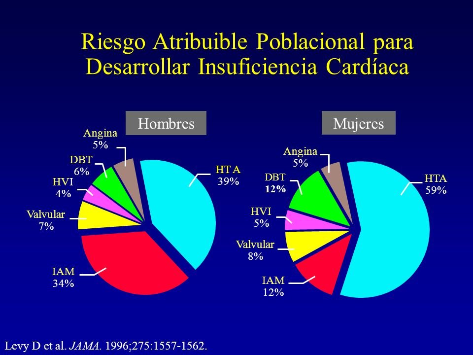 Hazard Ratio de Factores de Riesgo para Insuficiencia Cardíaca en Pacientes Hipertensos Factor de Riesgo Sexo Hazard Ratio Infarto H5.5 M5.9 Angina de PechoH1.3 M1.7 DiabetesH1.7 M3.5 HVIH1.9 M2.8 Enf ValvularH2.4 M1.9 JAMA 1996;275:1557