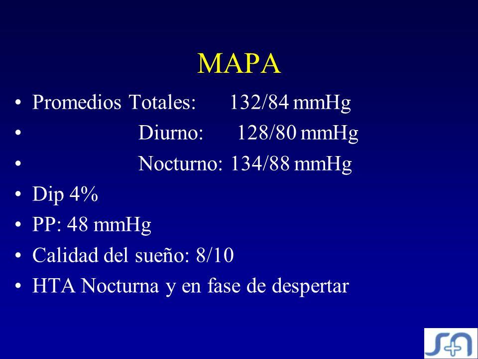 MAPA Promedios Totales: 132/84 mmHg Diurno: 128/80 mmHg Nocturno: 134/88 mmHg Dip 4% PP: 48 mmHg Calidad del sueño: 8/10 HTA Nocturna y en fase de des