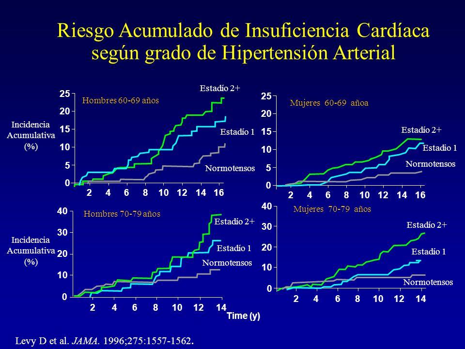 Riesgo Acumulado de Insuficiencia Cardíaca según grado de Hipertensión Arterial Levy D et al. JAMA. 1996;275:1557-1562.