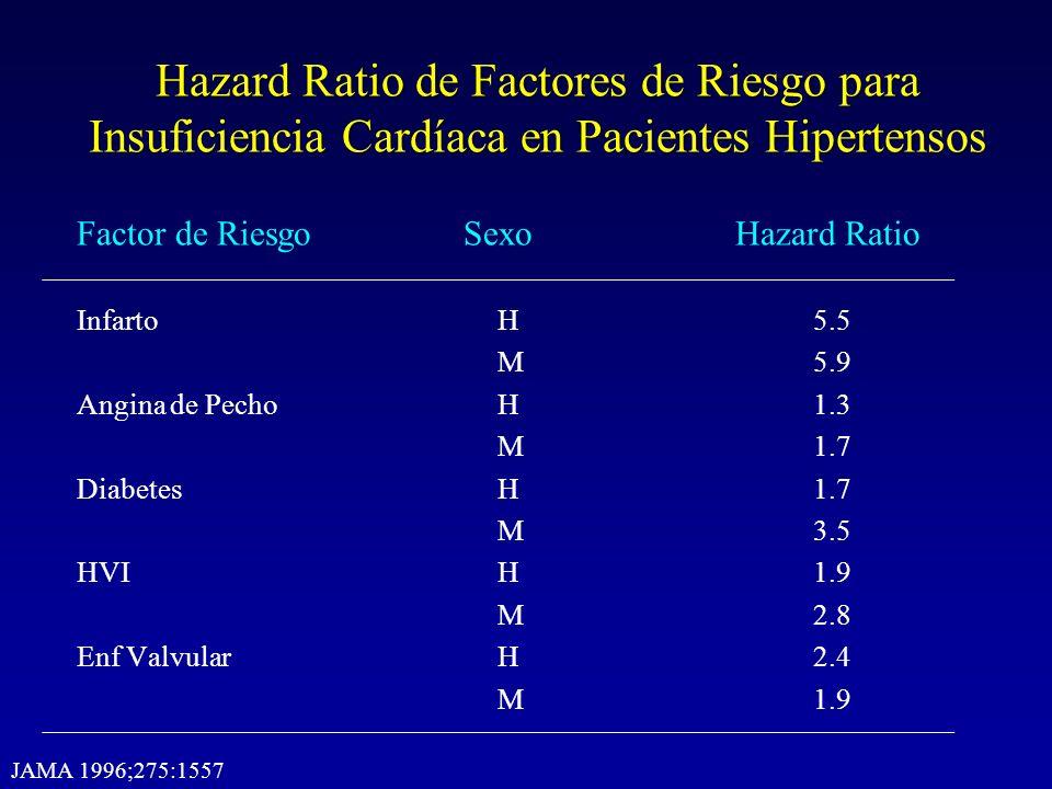Hazard Ratio de Factores de Riesgo para Insuficiencia Cardíaca en Pacientes Hipertensos Factor de Riesgo Sexo Hazard Ratio Infarto H5.5 M5.9 Angina de
