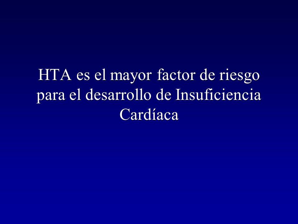 Antagonístas de la Aldosterona en el tratamiento de la IC Estudio RALES IC severa, FE < 35% Estudio EPHESUS Post IAM, FE < 40% Estudio EMPHASIS IC leve, FE < 35% 35 % Mortalidad 35 % Insuf Cardiaca 25 % Mortalidad 33 % Insuf Cardiaca 24 % Mortalidad 42 % Insuf Cardiaca NEJM 1999;341:709 NEJM 2003;348:1309 NEJM 2011;364:11