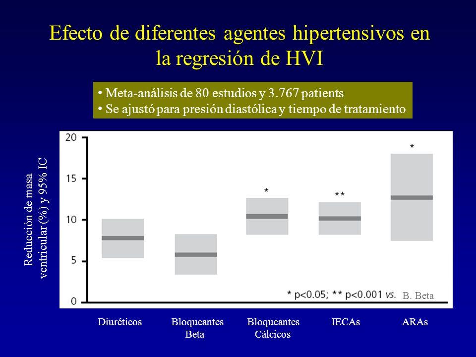 Efecto de diferentes agentes hipertensivos en la regresión de HVI Meta-análisis de 80 estudios y 3.767 patients Se ajustó para presión diastólica y ti