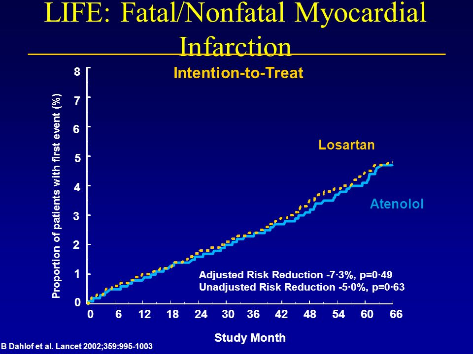 LIFE: Fatal/Nonfatal Myocardial Infarction Intention-to-Treat 0 1 2 3 4 5 6 7 8 Proportion of patients with first event (%) Atenolol Losartan Adjusted