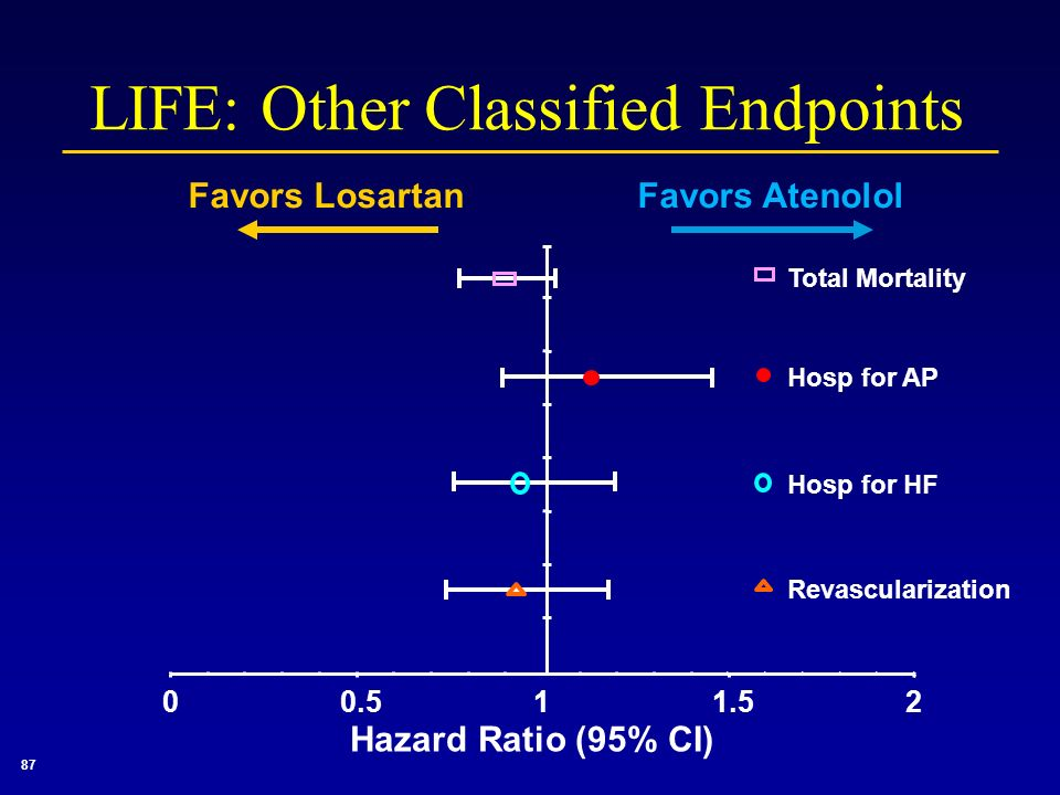 00.511.52 Total Mortality Hosp for AP Hosp for HF Revascularization 87 LIFE: Other Classified Endpoints Favors LosartanFavors Atenolol Hazard Ratio (9