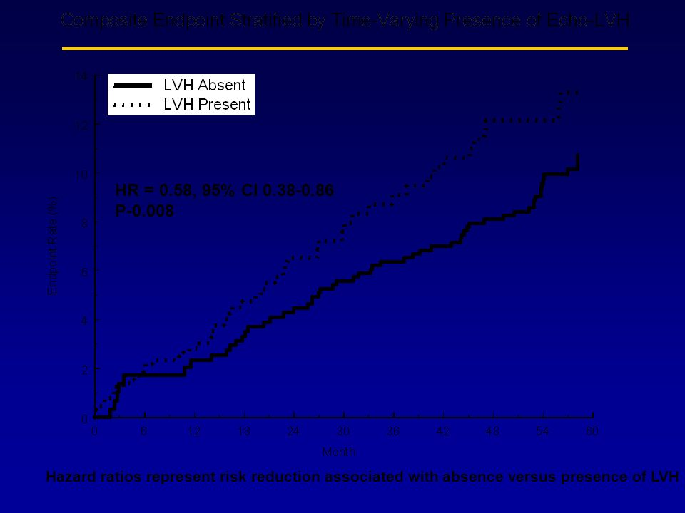 HR = 0.58, 95% CI 0.38-0.86 P-0.008 Hazard ratios represent risk reduction associated with absence versus presence of LVH