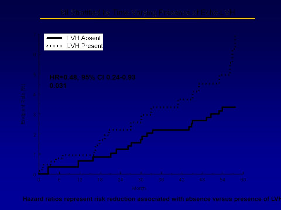 HR=0.48, 95% CI 0.24-0.93 0.031 Hazard ratios represent risk reduction associated with absence versus presence of LVH