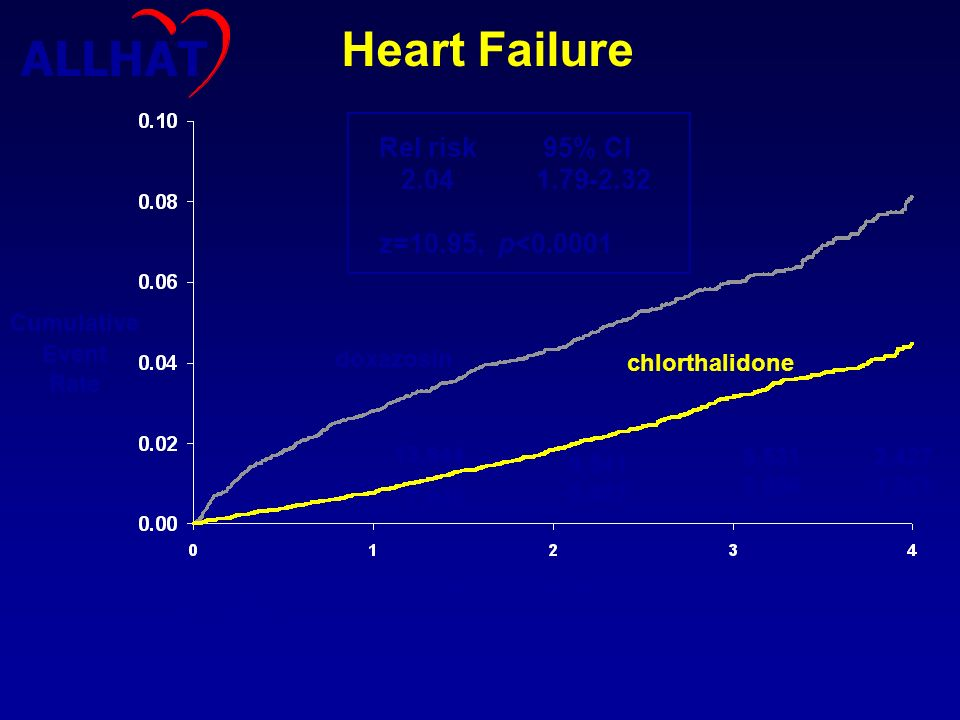 Cumulative Event Rate Years of follow-up doxazosin chlorthalidone Heart Failure C: 15,268 D: 9,067 13,644 7,845 5,531 3,089 2,427 1,351 9,541 5,457 Re