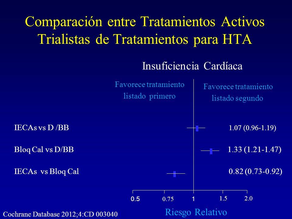 Comparación entre Tratamientos Activos Trialistas de Tratamientos para HTA Cochrane Database 2012;4:CD 003040 1 1.52.0 0.75 0.5 Favorece tratamiento l