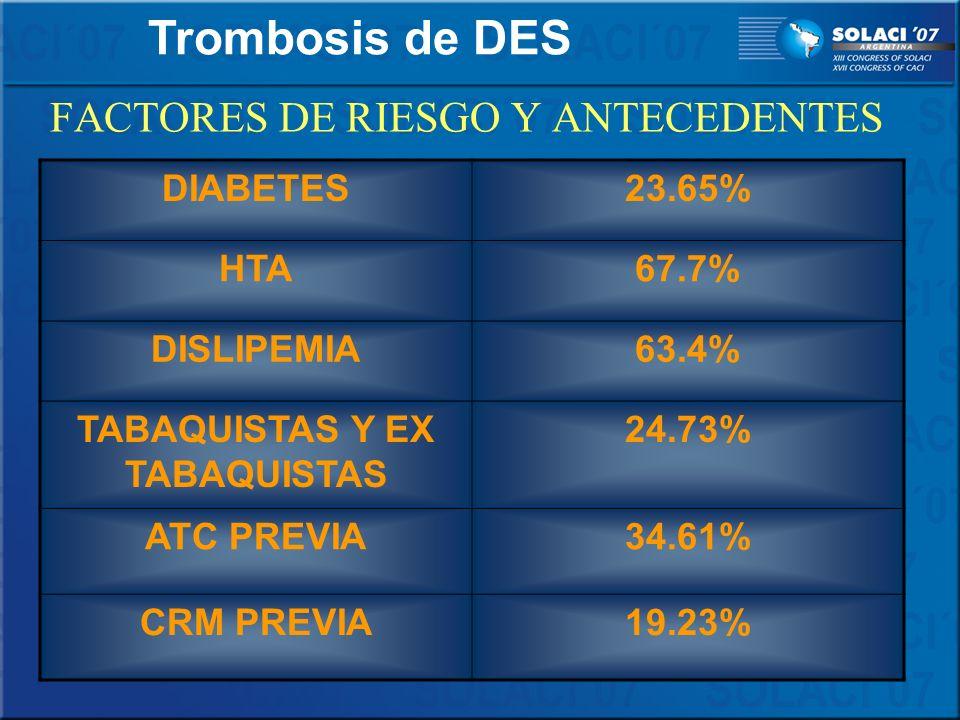 DIABETES23.65% HTA67.7% DISLIPEMIA63.4% TABAQUISTAS Y EX TABAQUISTAS 24.73% ATC PREVIA34.61% CRM PREVIA19.23% FACTORES DE RIESGO Y ANTECEDENTES Trombo
