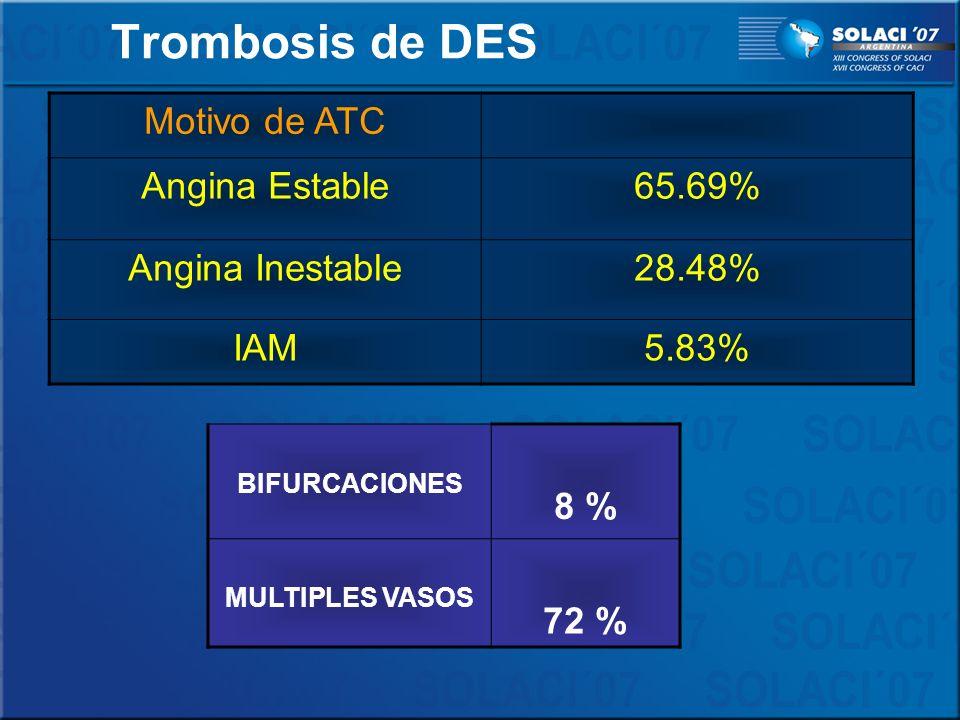Motivo de ATC Angina Estable65.69% Angina Inestable28.48% IAM5.83% Trombosis de DES BIFURCACIONES 8 % MULTIPLES VASOS 72 %