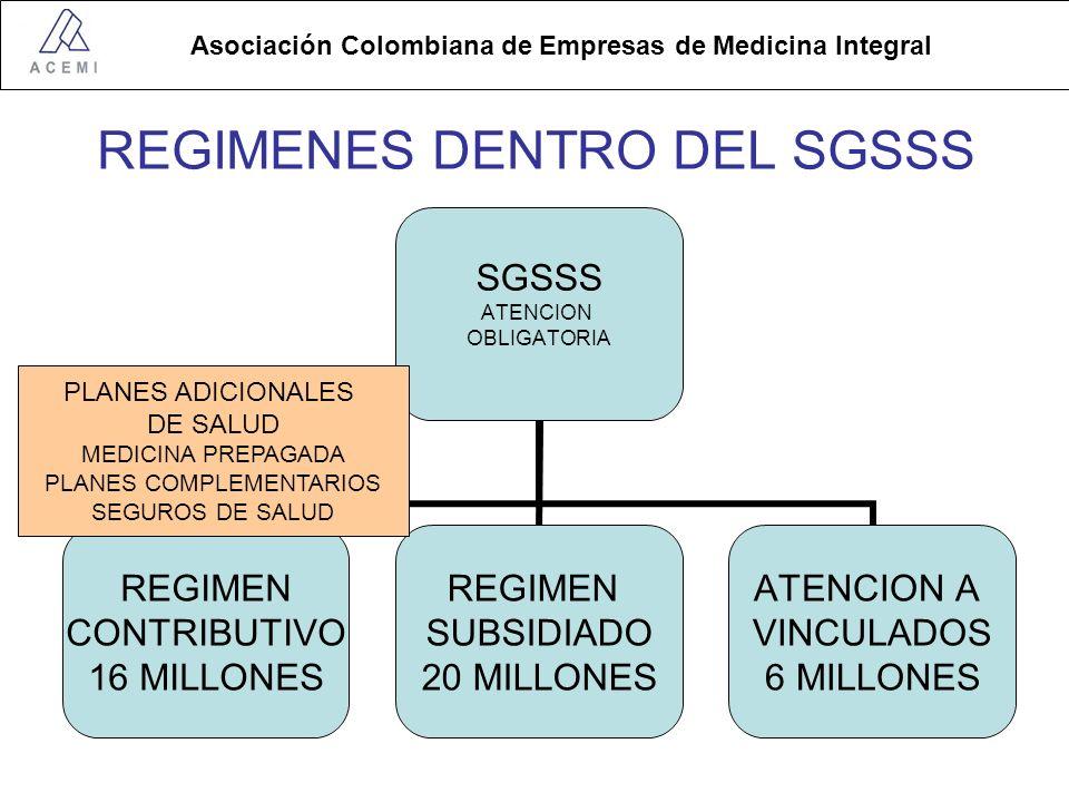 Asociación Colombiana de Empresas de Medicina Integral REGIMENES DENTRO DEL SGSSS SGSSS ATENCION OBLIGATORIA REGIMEN CONTRIBUTIVO 16 MILLONES REGIMEN SUBSIDIADO 20 MILLONES ATENCION A VINCULADOS 6 MILLONES PLANES ADICIONALES DE SALUD MEDICINA PREPAGADA PLANES COMPLEMENTARIOS SEGUROS DE SALUD