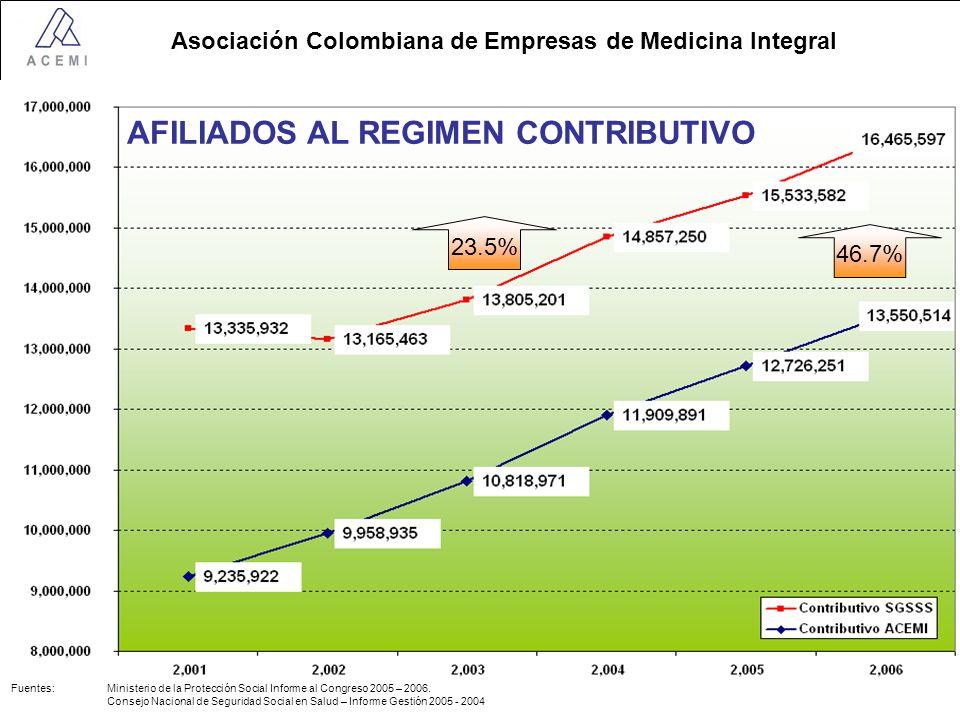 Asociación Colombiana de Empresas de Medicina Integral AFILIADOS AL REGIMEN CONTRIBUTIVO 23.5% 46.7% Fuentes: Ministerio de la Protección Social Informe al Congreso 2005 – 2006.