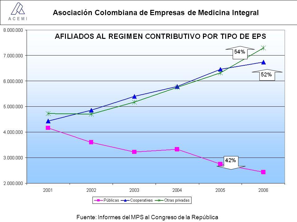 Asociación Colombiana de Empresas de Medicina Integral Fuente: Informes del MPS al Congreso de la República