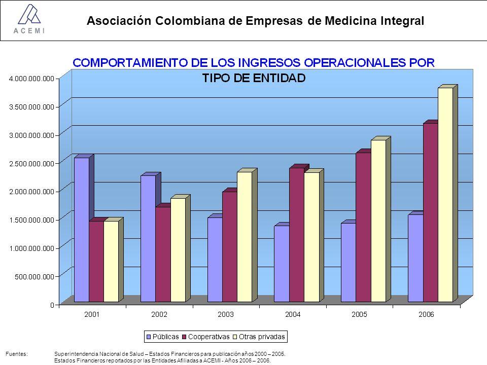 Asociación Colombiana de Empresas de Medicina Integral Fuentes: Superintendencia Nacional de Salud – Estados Financieros para publicación años 2000 – 2005.