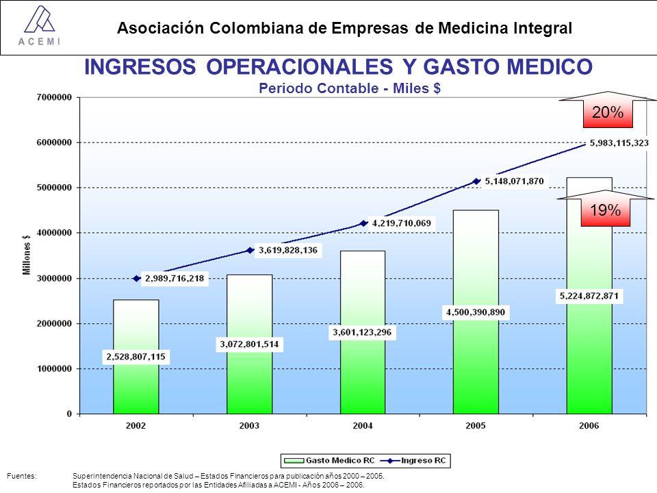 Asociación Colombiana de Empresas de Medicina Integral INGRESOS OPERACIONALES Y GASTO MEDICO Periodo Contable - Miles $ 20% 19% Fuentes: Superintendencia Nacional de Salud – Estados Financieros para publicación años 2000 – 2005.