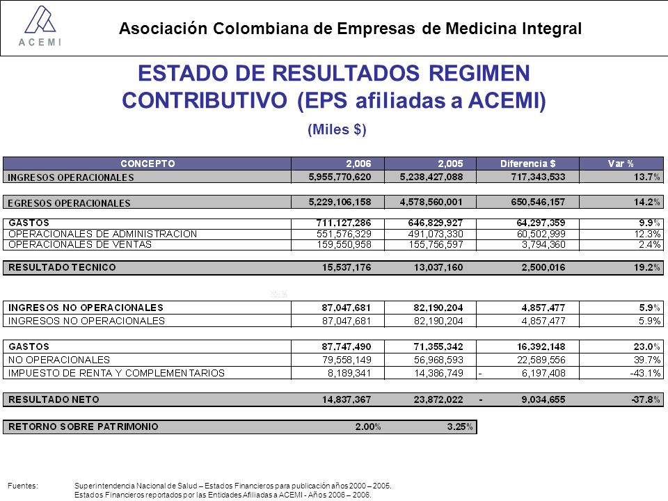 Asociación Colombiana de Empresas de Medicina Integral ESTADO DE RESULTADOS REGIMEN CONTRIBUTIVO (EPS afiliadas a ACEMI) (Miles $) Fuentes: Superintendencia Nacional de Salud – Estados Financieros para publicación años 2000 – 2005.