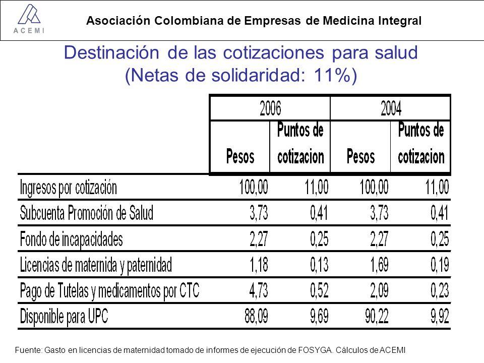 Asociación Colombiana de Empresas de Medicina Integral Destinación de las cotizaciones para salud (Netas de solidaridad: 11%) Fuente: Gasto en licencias de maternidad tomado de informes de ejecución de FOSYGA.