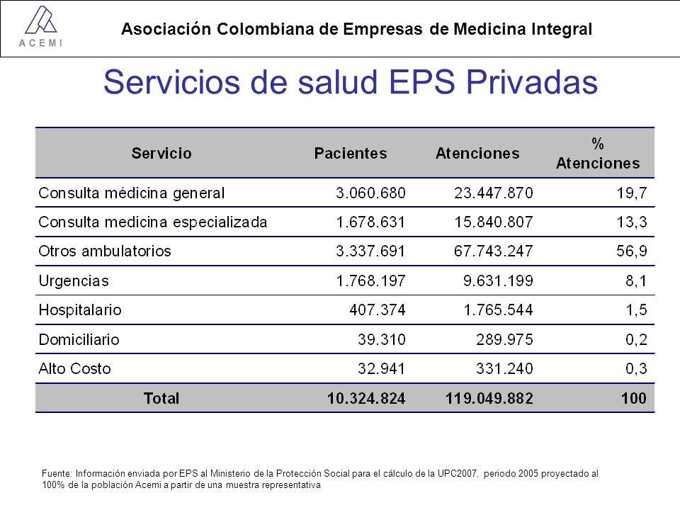 Asociación Colombiana de Empresas de Medicina Integral Fuente: Información enviada por EPS al Ministerio de la Protección Social para el cálculo de la UPC2007, periodo 2005 proyectado al 100% de la población Acemi a partir de una muestra representativa Servicios de salud EPS Privadas