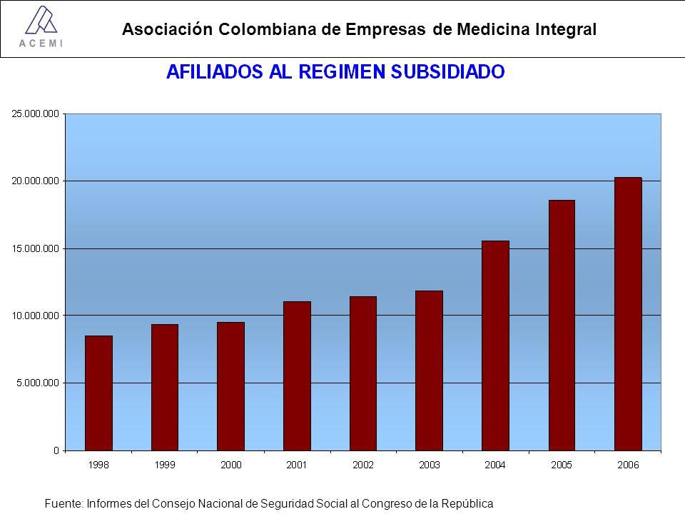 Asociación Colombiana de Empresas de Medicina Integral Fuente: Informes del Consejo Nacional de Seguridad Social al Congreso de la República