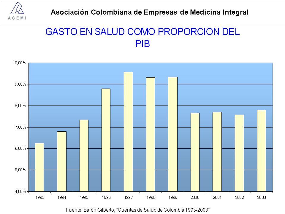 Asociación Colombiana de Empresas de Medicina Integral Estructura de Financiación RS INGRESOS Fondo de Solidaridad y Garantía –Aportes del régimen contributivo (1.5% del IBC) –Aportes de presupuesto nacional –Aporte de Cajas de Compensación Familiar –Otros Sistema General de Participaciones para subsidios a la demanda Recursos Propios de las Entidades Territoriales Gastos –UPC para las prestaciones contenidas en el POS –Promoción y prevención –Tutelas y medicamentos por fuera del POS