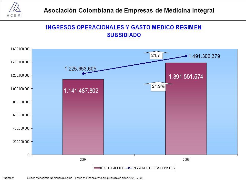 Asociación Colombiana de Empresas de Medicina Integral Fuentes: Superintendencia Nacional de Salud – Estados Financieros para publicación años 2004 – 2005.