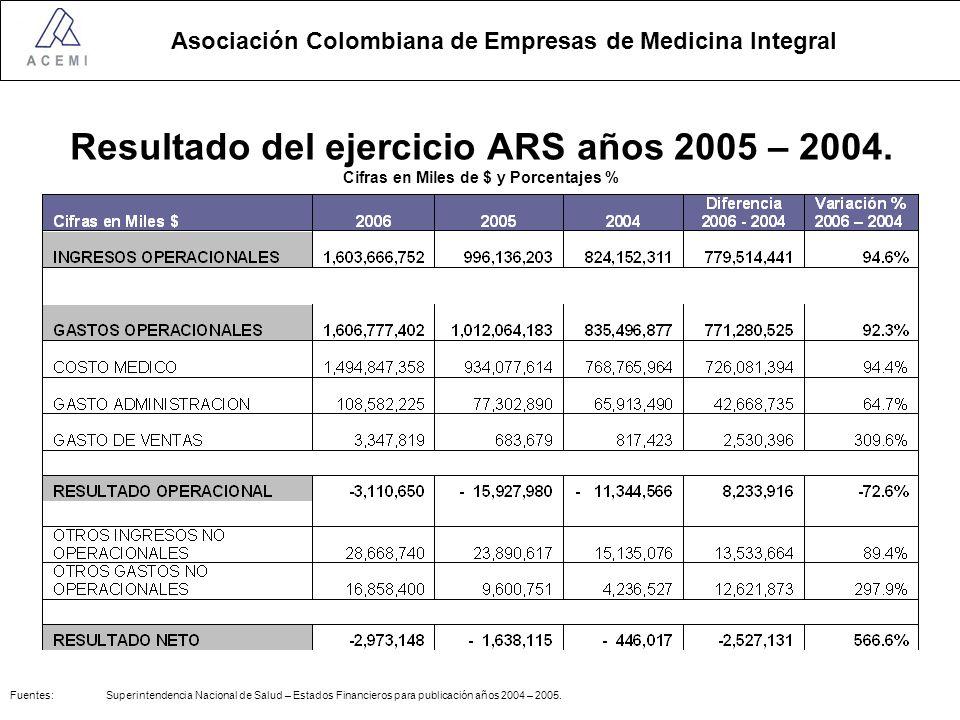 Asociación Colombiana de Empresas de Medicina Integral Resultado del ejercicio ARS años 2005 – 2004.