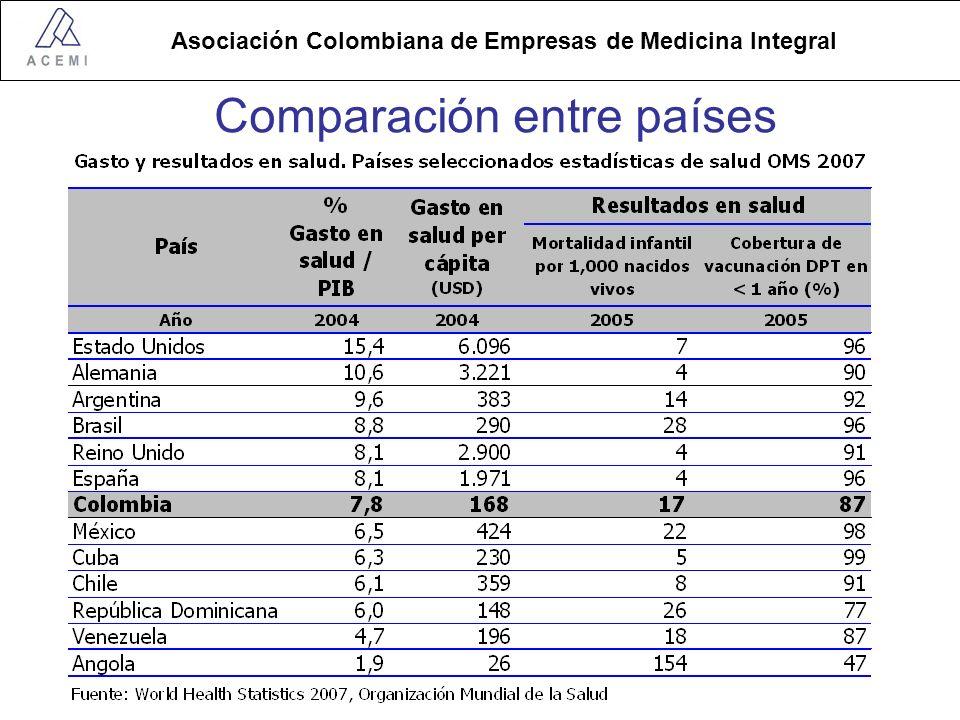 Asociación Colombiana de Empresas de Medicina Integral Comparación entre países