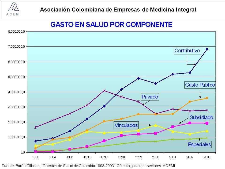 Asociación Colombiana de Empresas de Medicina Integral DISTRIBUCION DEL GASTO POR SECTOR 1993- 2003 1993 2003 Fuente: Barón Gilberto, Cuentas de Salud de Colombia 1993-2003.