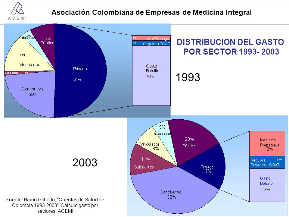 Asociación Colombiana de Empresas de Medicina Integral DISTRIBUCION DEL GASTO POR SECTOR 1993- 2003 Fuente: Barón Gilberto, Cuentas de Salud de Colombia 1993-2003.