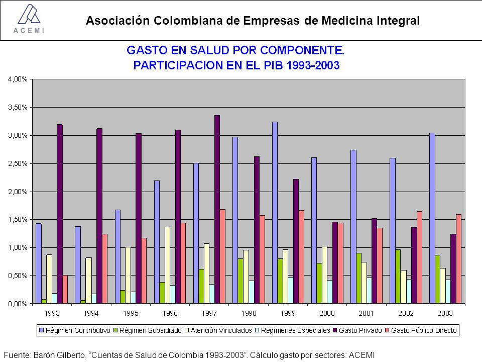 Asociación Colombiana de Empresas de Medicina Integral Destinación de las cotizaciones para salud Cotización 12.5% del IBC Empleador 8.5% Empleado 4% Solidaridad 1.5 del IBC Compensación 11 del IBC Incapacidades enfermedad general 0.25% del IBC Prima de Seguro Tutelas Medicamentos CTC 0.52% del IBC Promoción y Prevención 0.41% del IBC UPC 9.69% del IBC Licencias maternidad Paternidad 0.13% del IBC Reembolso Prestaciones Económicas Servicios NO POS