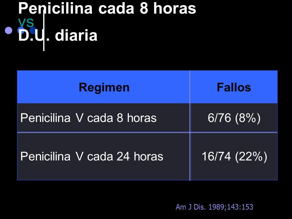 Recomendaciones Terapéuticas Clin Infect Dis 2002;35:113-25 Antibiótico, víaDosis, intervalo (h)Duración Penicilina V, oral50.000 UI/kg, c/8-1210 días