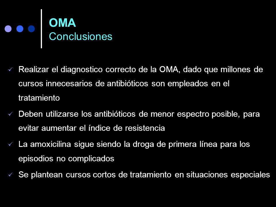 Otitis Media Recurrente Prevención Vacunas: Antineumocóccica. Antigripal. Quimioprofilaxis (?): Azitromicina TMP-SMZ Amoxicilina