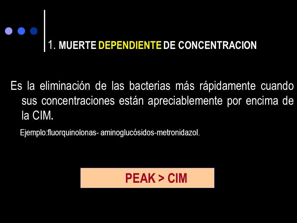 La Muerte de la célula bacteriana por exposición al ATB puede clasificarse: 1.MUERTE DEPENDIENTE DE CONCENTRACION. 2.MUERTE DEPENDIENTE DE TIEMPO