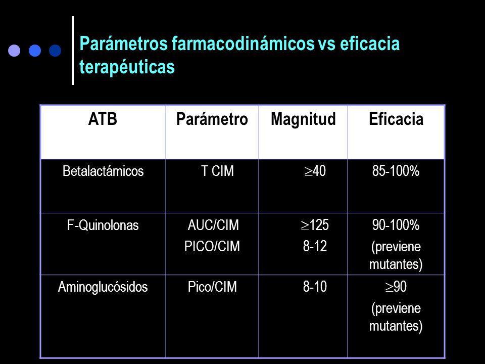AREA BAJO LA CURVA(ABC 0-) CIM C max Concentración plasmática ug/ml T>CIM > 40% (Tiempo de concentración sérica sobre la CIM) ATB tiempo dependiente E
