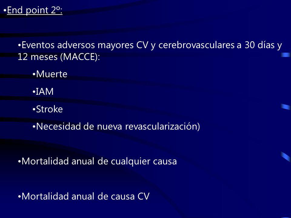 End point 2º: Eventos adversos mayores CV y cerebrovasculares a 30 días y 12 meses (MACCE): Muerte IAM Stroke Necesidad de nueva revascularización) Mortalidad anual de cualquier causa Mortalidad anual de causa CV