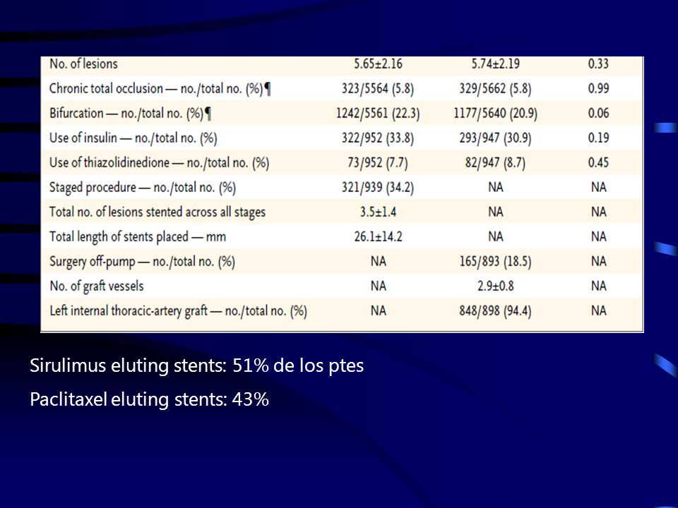Sirulimus eluting stents: 51% de los ptes Paclitaxel eluting stents: 43%