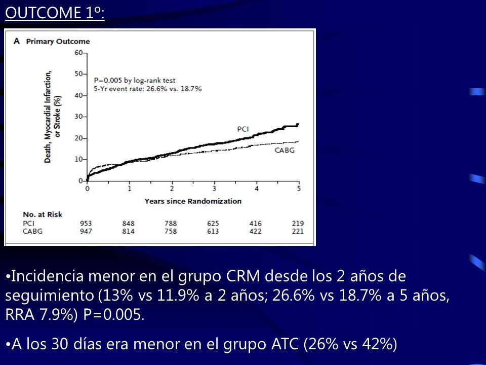 OUTCOME 1º: Incidencia menor en el grupo CRM desde los 2 años de seguimiento (13% vs 11.9% a 2 años; 26.6% vs 18.7% a 5 años, RRA 7.9%) P=0.005.