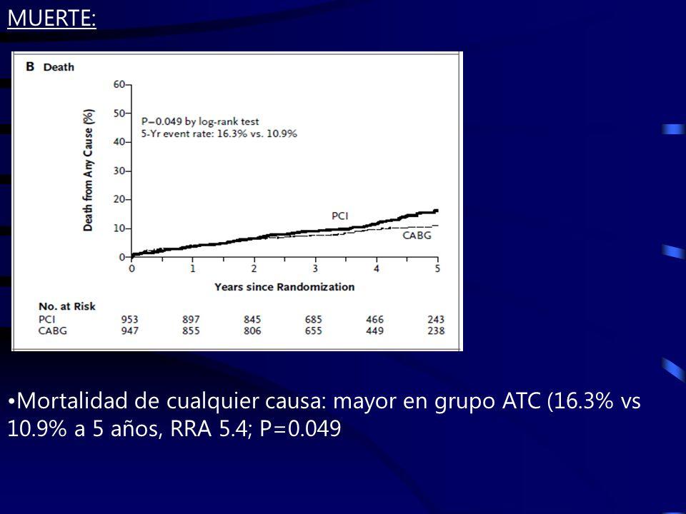 Mortalidad de cualquier causa: mayor en grupo ATC (16.3% vs 10.9% a 5 años, RRA 5.4; P=0.049 MUERTE: