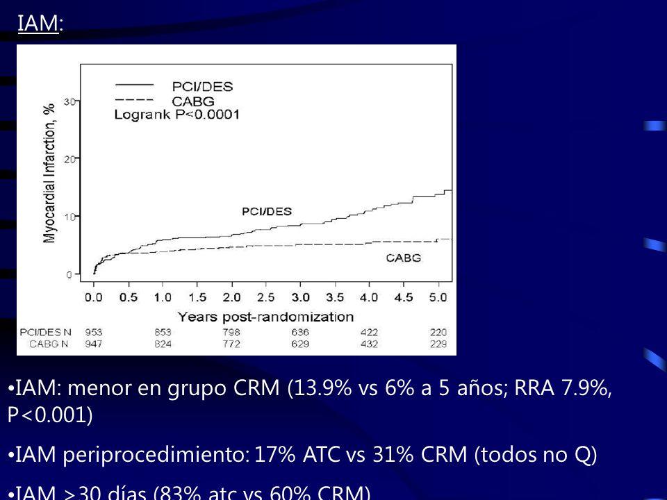 IAM: menor en grupo CRM (13.9% vs 6% a 5 años; RRA 7.9%, P<0.001) IAM periprocedimiento: 17% ATC vs 31% CRM (todos no Q) IAM >30 días (83% atc vs 60% CRM) IAM: