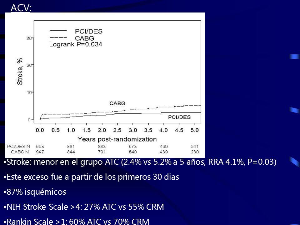 Stroke: menor en el grupo ATC (2.4% vs 5.2% a 5 años, RRA 4.1%, P=0.03) Este exceso fue a partir de los primeros 30 dias 87% isquémicos NIH Stroke Scale >4: 27% ATC vs 55% CRM Rankin Scale >1: 60% ATC vs 70% CRM ACV:
