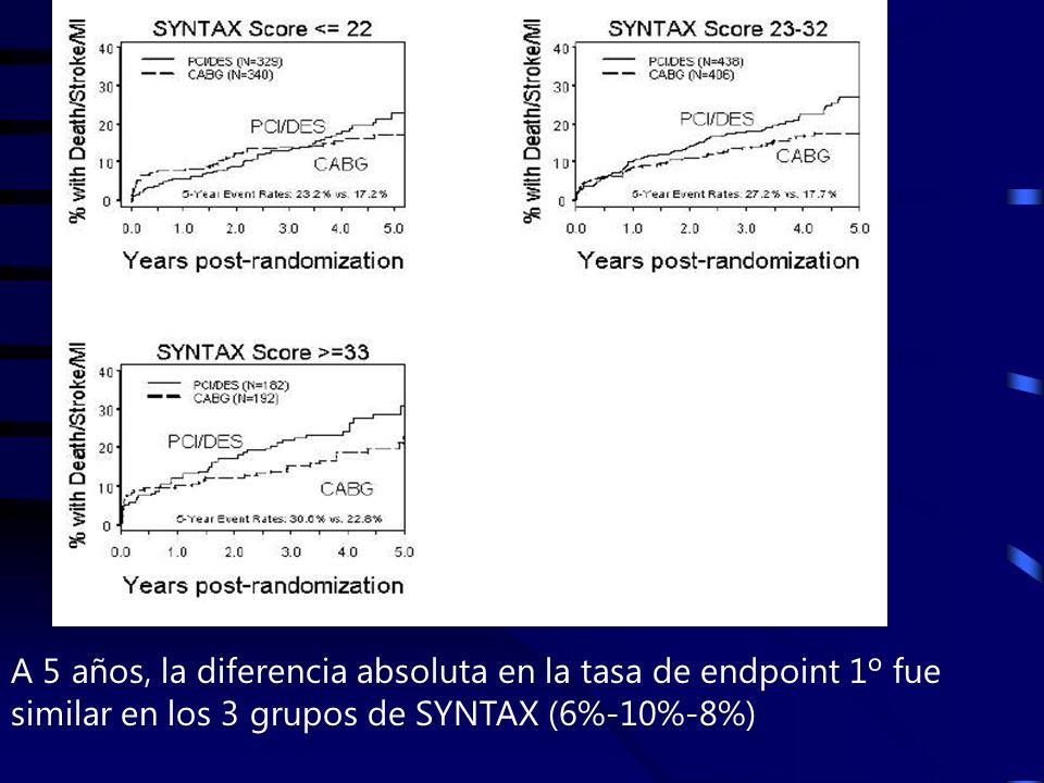 A 5 años, la diferencia absoluta en la tasa de endpoint 1º fue similar en los 3 grupos de SYNTAX (6%-10%-8%)