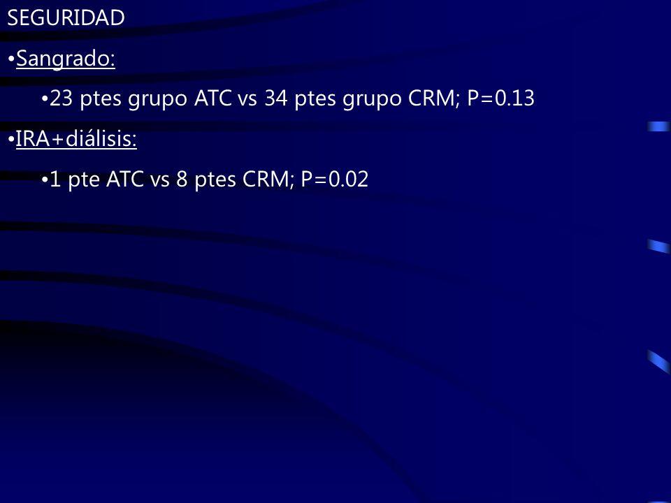 SEGURIDAD Sangrado: 23 ptes grupo ATC vs 34 ptes grupo CRM; P=0.13 IRA+diálisis: 1 pte ATC vs 8 ptes CRM; P=0.02