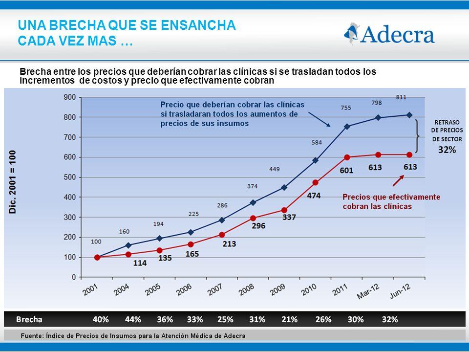 Brecha entre los precios que deberían cobrar las clínicas si se trasladan todos los incrementos de costos y precio que efectivamente cobran Fuente: Ín