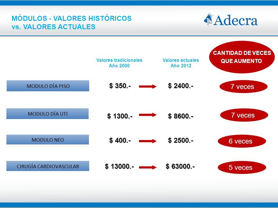 MÓDULOS - VALORES HISTÓRICOS vs. VALORES ACTUALES 7 veces $ 350.- $ 2400.- $ 1300.- $ 8600.- $ 400.- $ 2500.- $ 13000.- $ 63000.- 7 veces 6 veces 5 ve