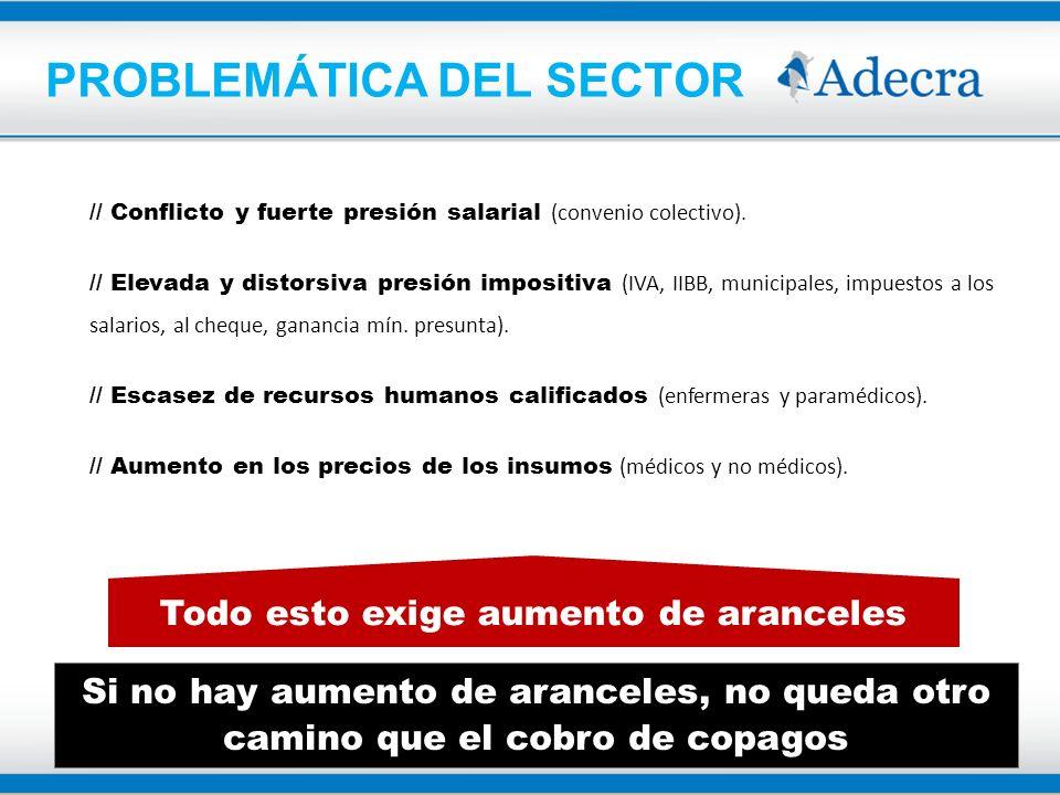 PROBLEMÁTICA DEL SECTOR // Conflicto y fuerte presión salarial (convenio colectivo). // Elevada y distorsiva presión impositiva (IVA, IIBB, municipale