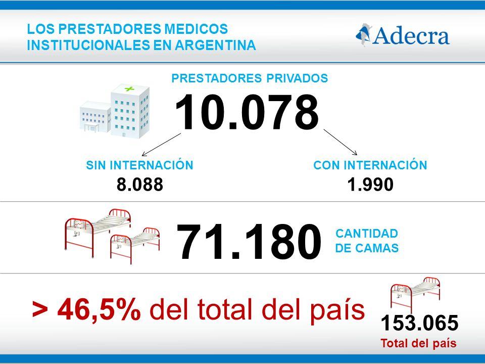 LOS PRESTADORES MEDICOS INSTITUCIONALES EN ARGENTINA PRESTADORES PRIVADOS 10.078 SIN INTERNACIÓN 8.088 CON INTERNACIÓN 1.990 CANTIDAD DE CAMAS > 46,5%