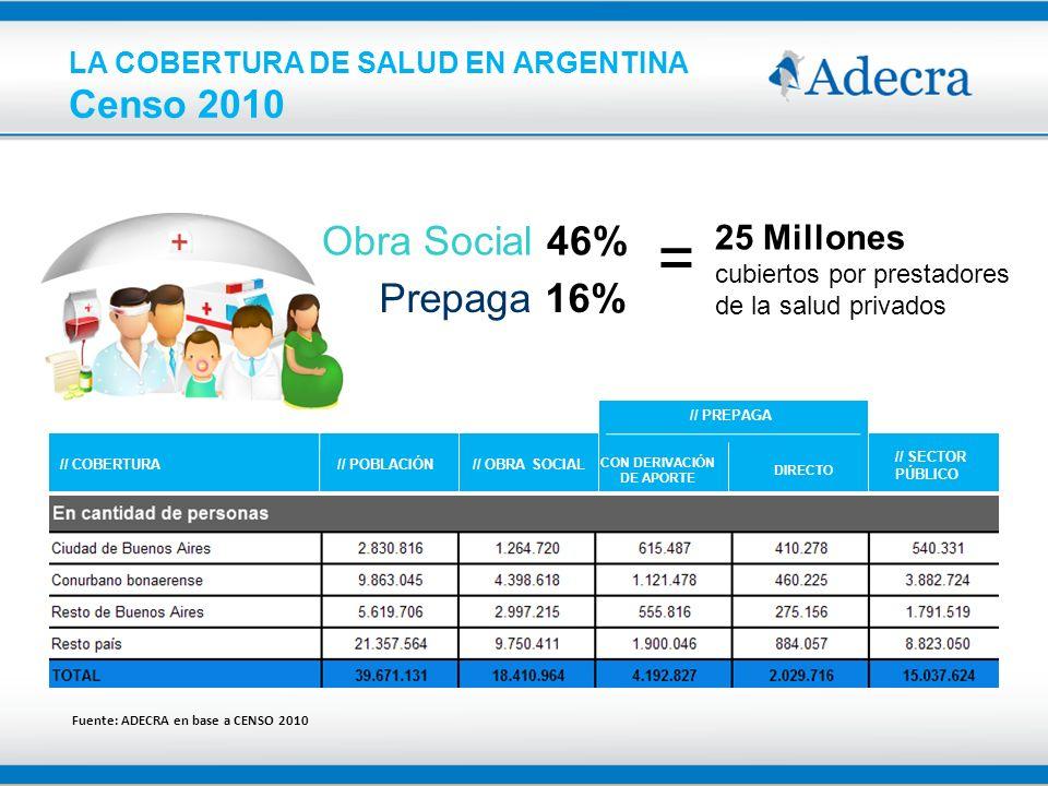 LA COBERTURA DE SALUD EN ARGENTINA Censo 2010 Fuente: ADECRA en base a CENSO 2010 // COBERTURA // POBLACIÓN // OBRA SOCIAL CON DERIVACIÓN DE APORTE DI