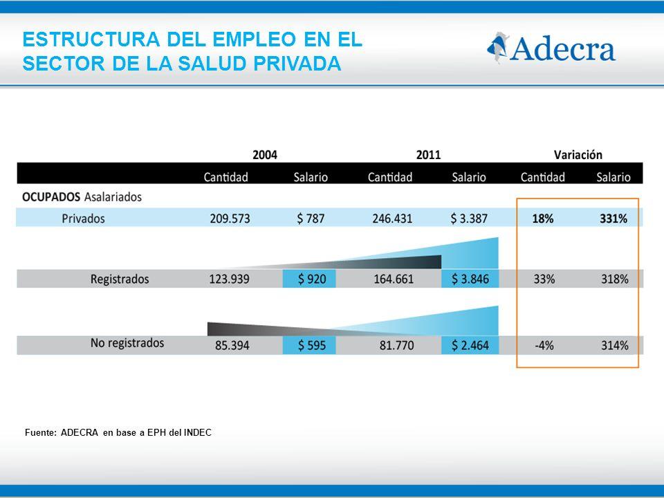 ESTRUCTURA DE GASTO DE LAS CLÍNICAS Y SANATORIOS PRIVADOS Fuente: ADECRA en base a encuesta a clínicas asociadas y cuentas nacionales En millones de pesos – A precios del 2011