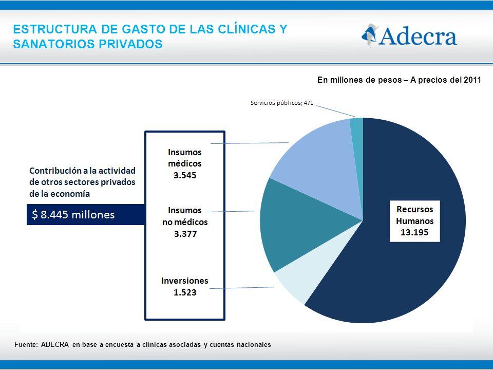 ESTRUCTURA DE GASTO DE LAS CLÍNICAS Y SANATORIOS PRIVADOS Fuente: ADECRA en base a encuesta a clínicas asociadas y cuentas nacionales En millones de p
